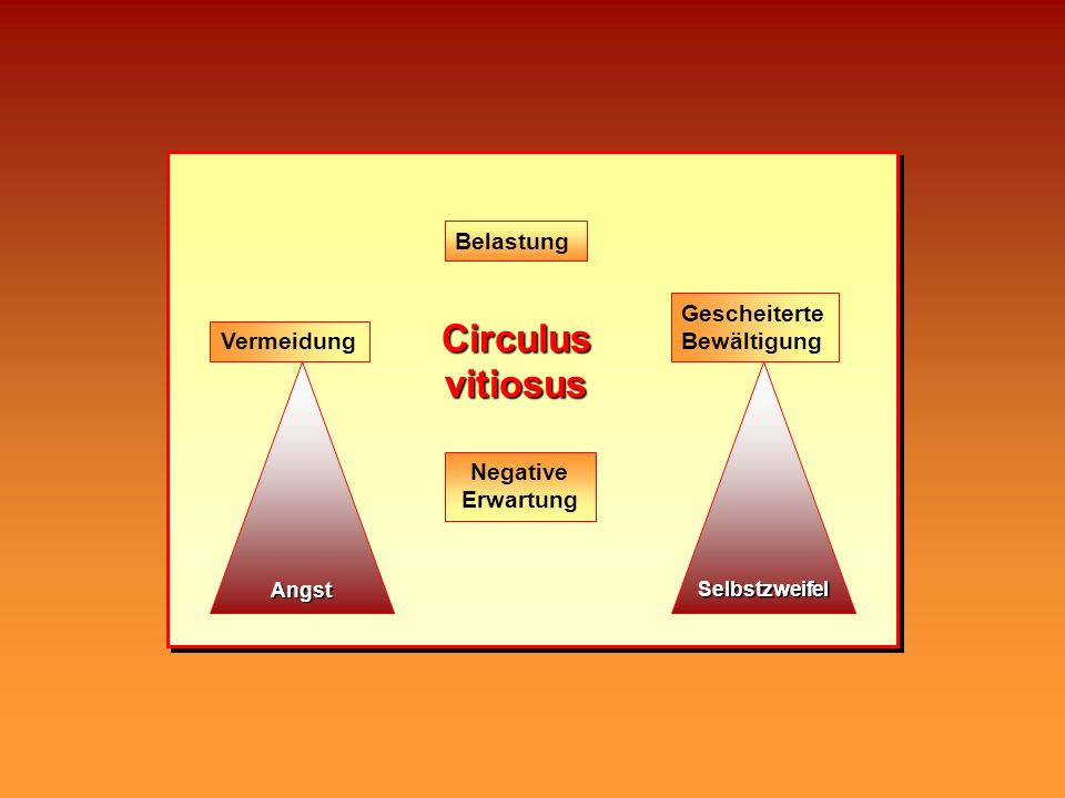 Circulus vitiosus Belastung Gescheiterte Bewältigung Vermeidung