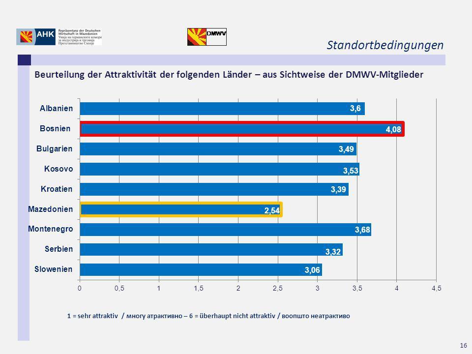 Standortbedingungen Beurteilung der Attraktivität der folgenden Länder – aus Sichtweise der DMWV-Mitglieder.