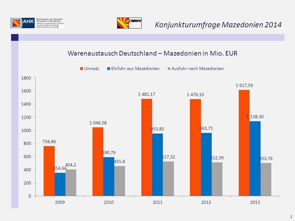 Konjunkturumfrage Mazedonien 2014