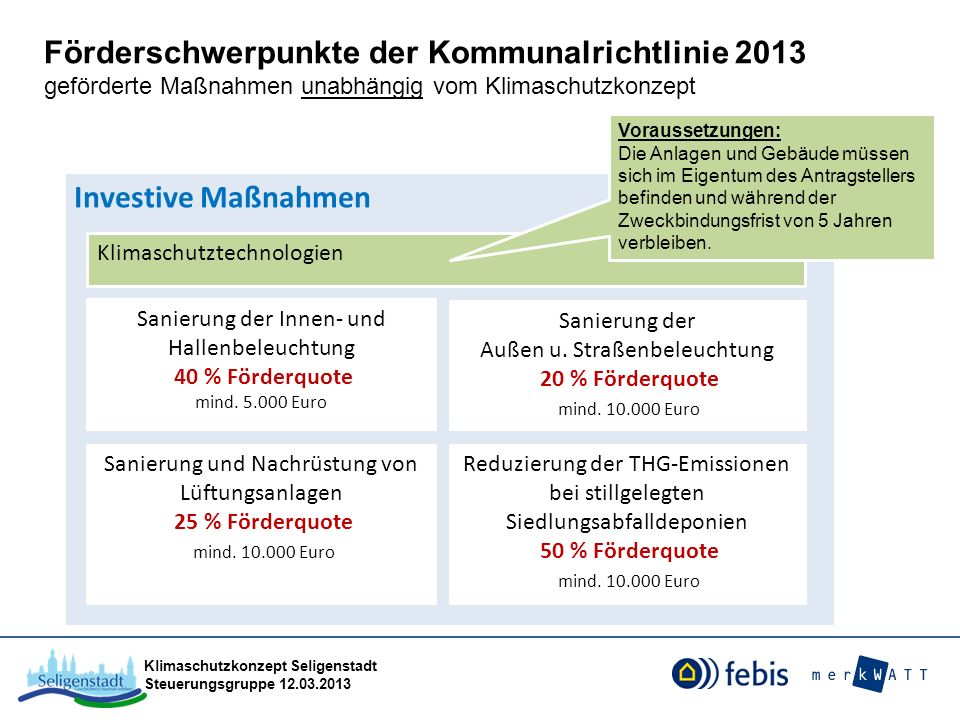 Förderschwerpunkte der Kommunalrichtlinie 2013 geförderte Maßnahmen unabhängig vom Klimaschutzkonzept