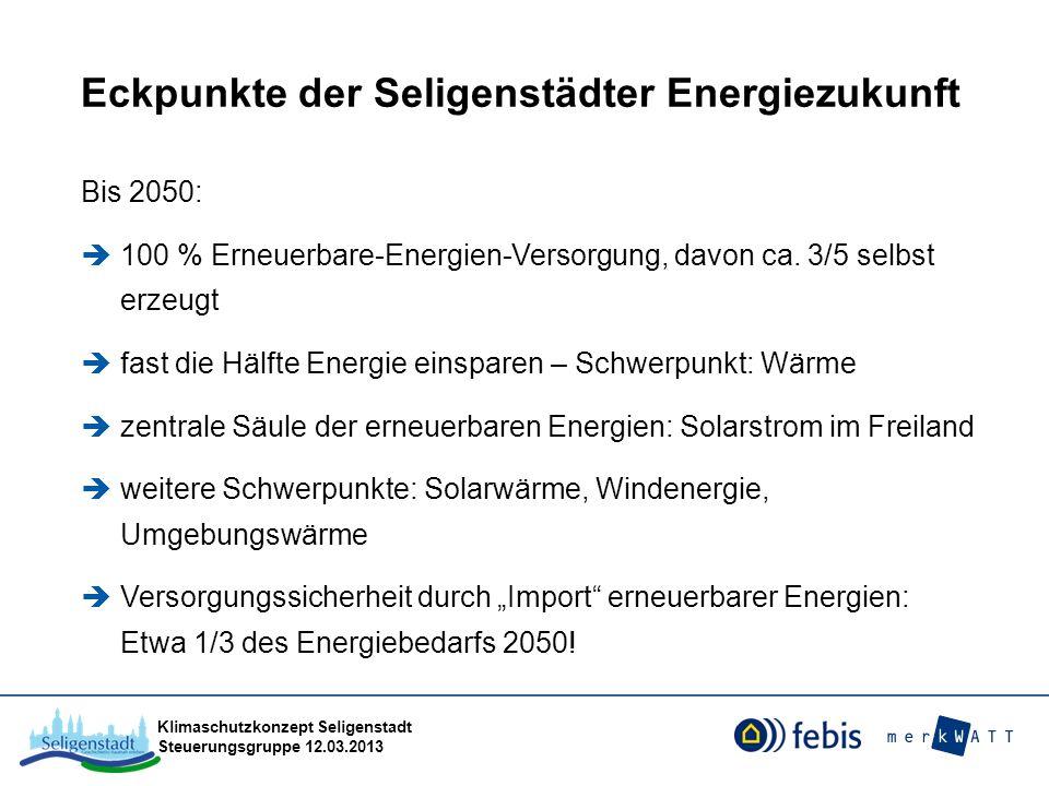 Eckpunkte der Seligenstädter Energiezukunft