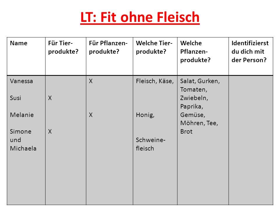 LT: Fit ohne Fleisch Name Für Tier-produkte Für Pflanzen-produkte