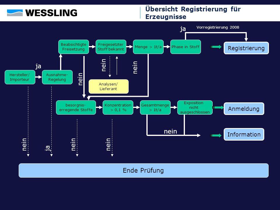 Übersicht Registrierung für Erzeugnisse