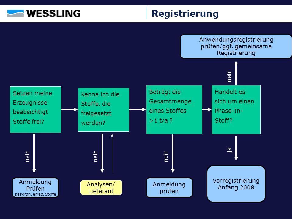Registrierung Anwendungsregistrierung prüfen/ggf. gemeinsame