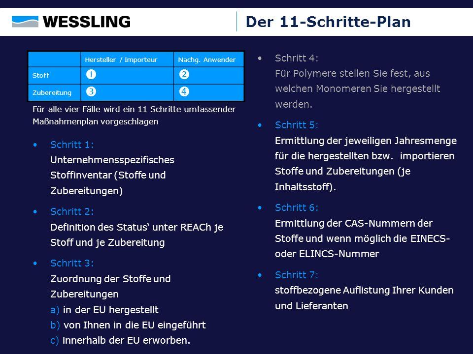 Der 11-Schritte-Plan    