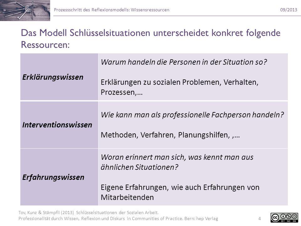 Das Modell Schlüsselsituationen unterscheidet konkret folgende Ressourcen: