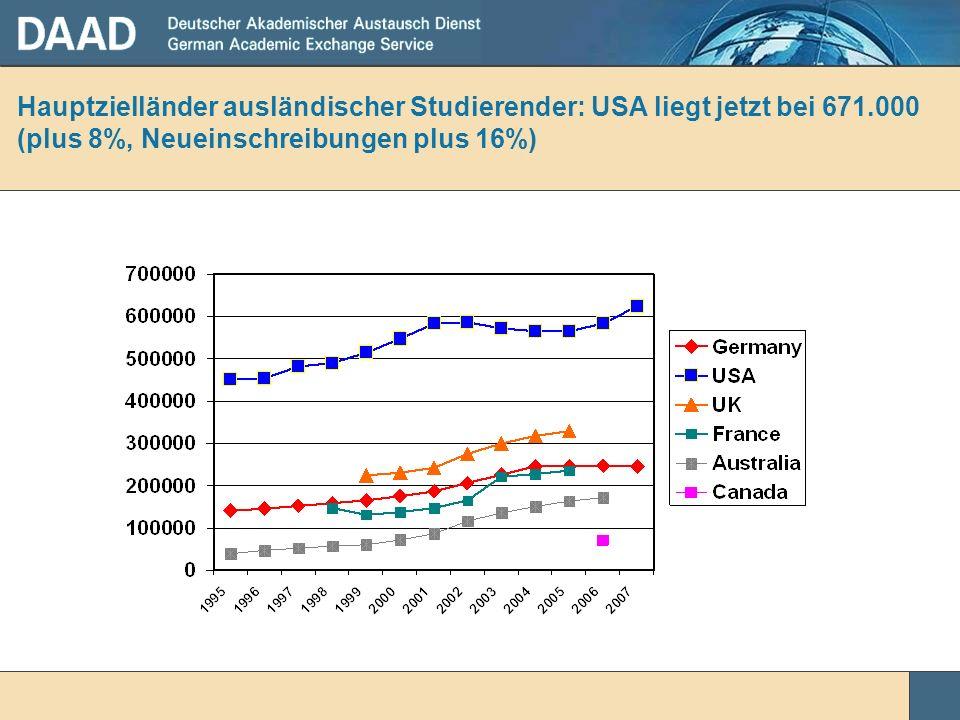 Hauptzielländer ausländischer Studierender: USA liegt jetzt bei 671