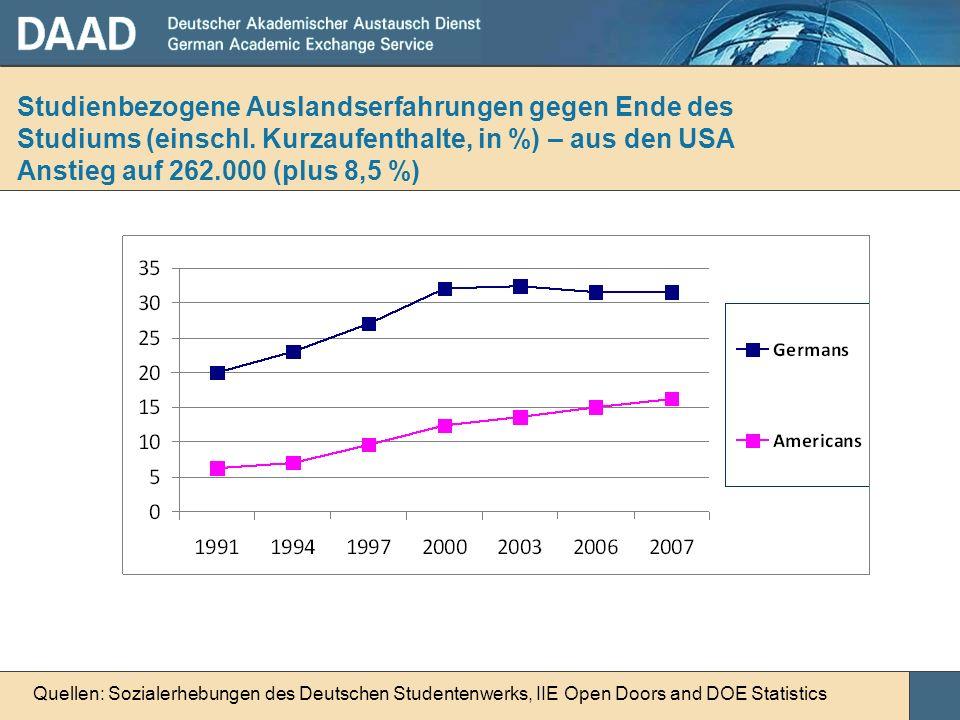 Studienbezogene Auslandserfahrungen gegen Ende des Studiums (einschl