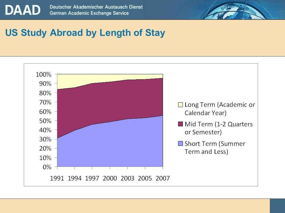 US Study Abroad by Length of Stay