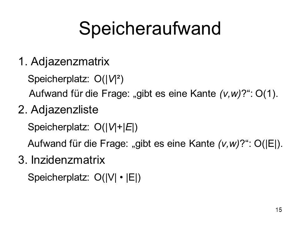 Speicheraufwand 1. Adjazenzmatrix Speicherplatz: O(|V|²)