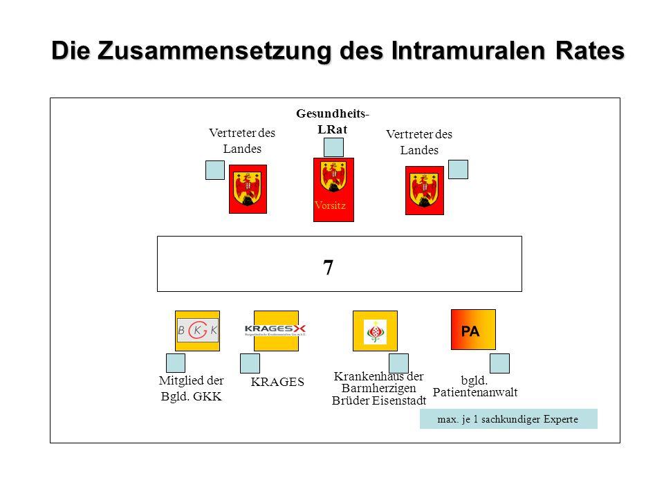 Die Zusammensetzung des Intramuralen Rates