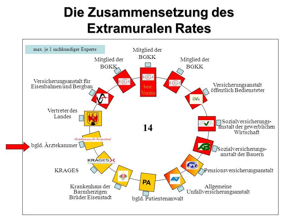 Die Zusammensetzung des Extramuralen Rates