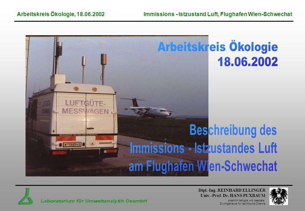 Immissions - Istzustandes Luft am Flughafen Wien-Schwechat