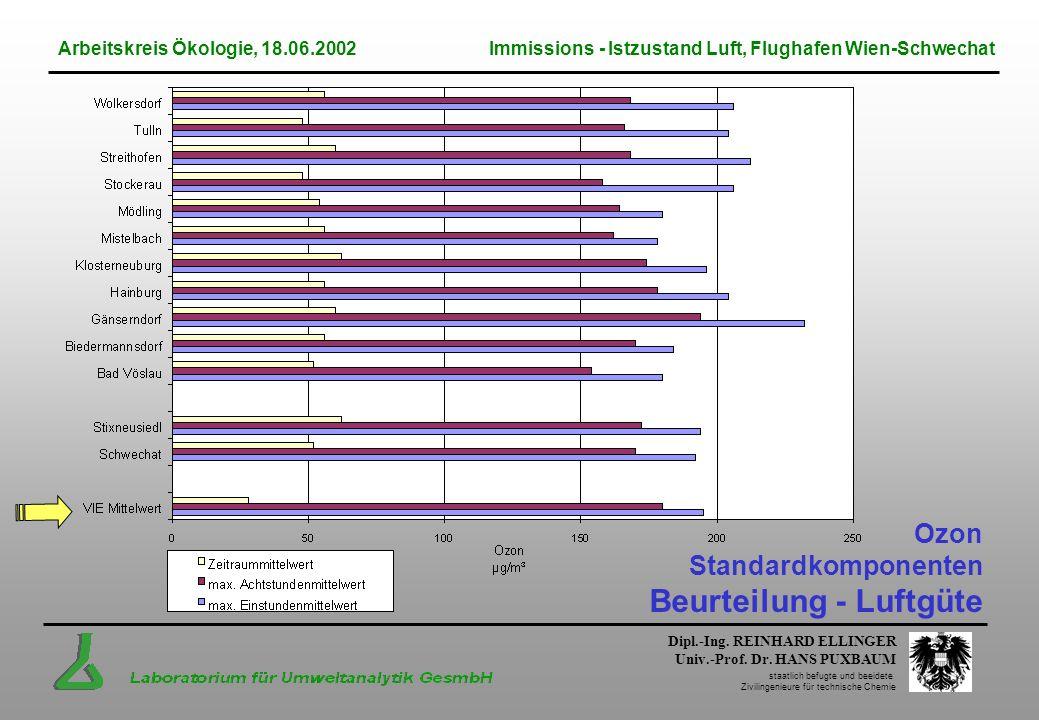 Ozon Standardkomponenten Beurteilung - Luftgüte
