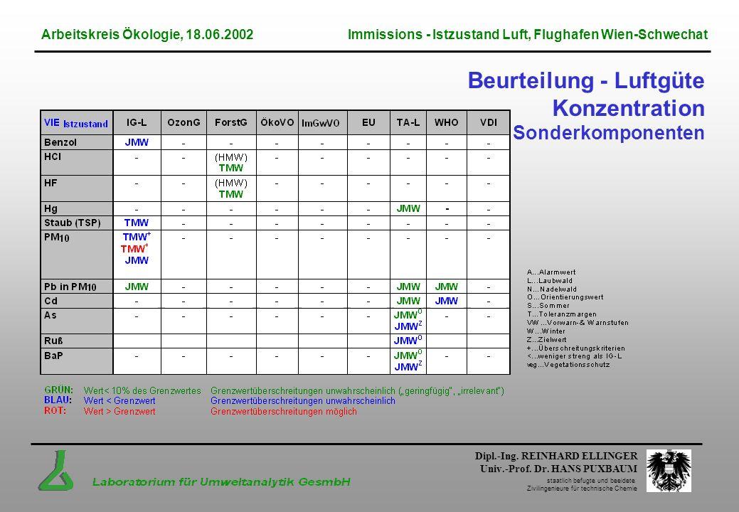 Beurteilung - Luftgüte Konzentration Sonderkomponenten