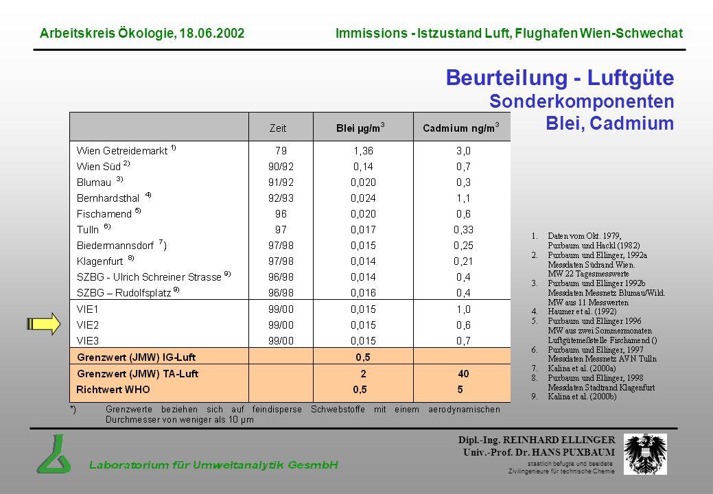 Beurteilung - Luftgüte Sonderkomponenten Blei, Cadmium