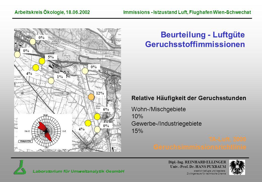Beurteilung - Luftgüte Geruchsstoffimmissionen