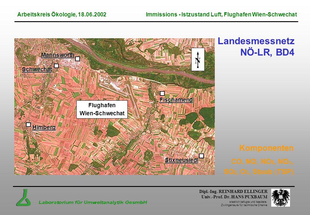 Landesmessnetz NÖ-LR, BD4