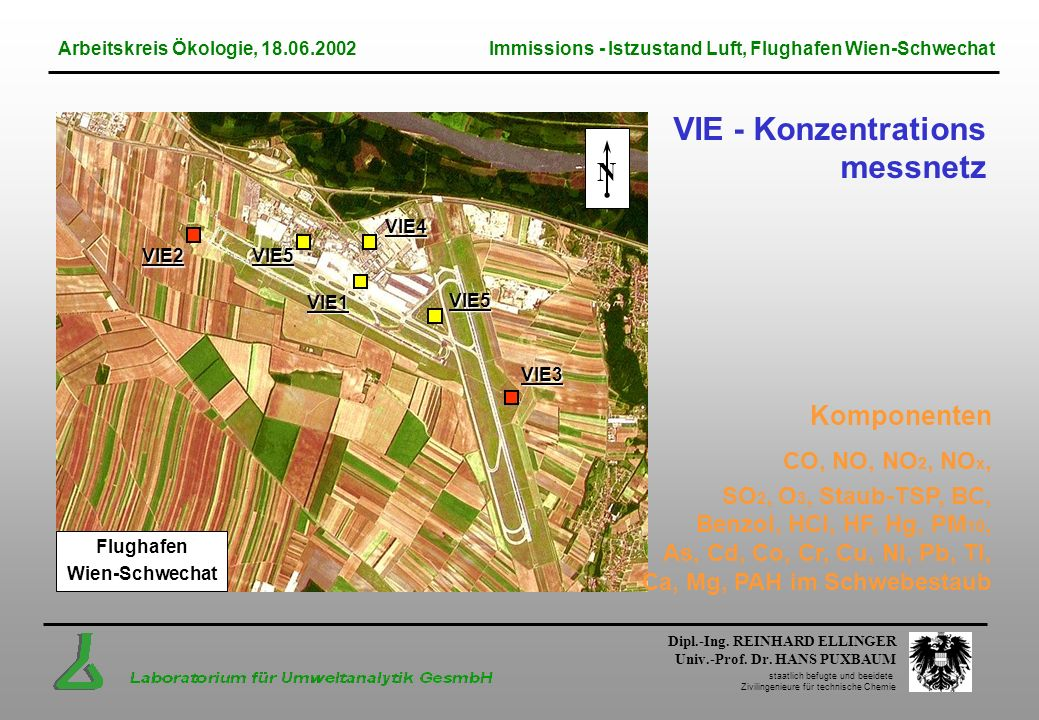 VIE - Konzentrations messnetz