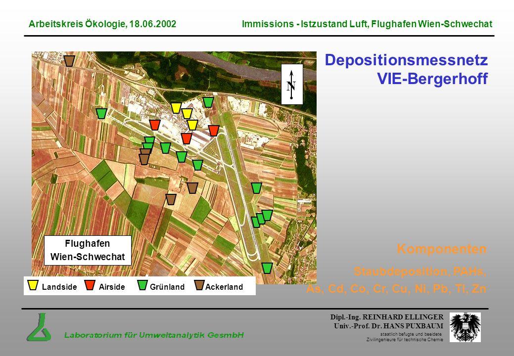 Depositionsmessnetz VIE-Bergerhoff N