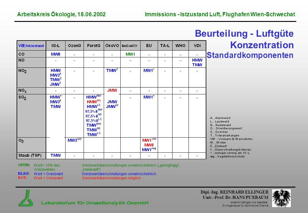 Beurteilung - Luftgüte Konzentration Standardkomponenten
