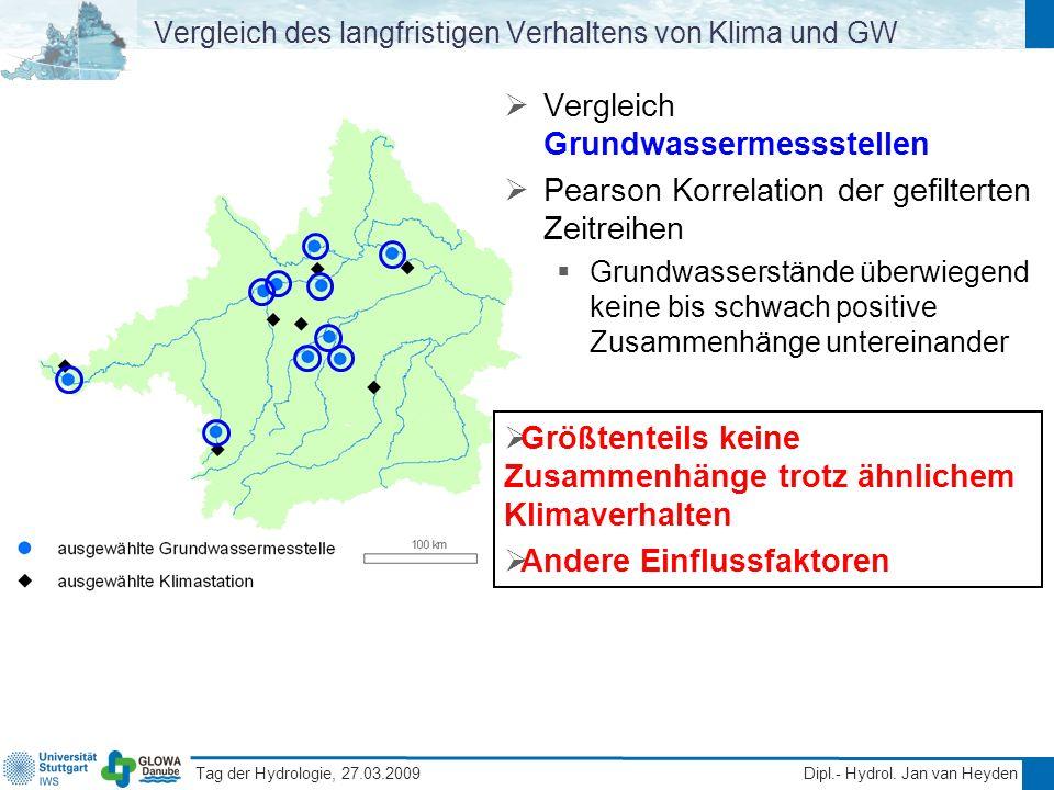 Vergleich des langfristigen Verhaltens von Klima und GW