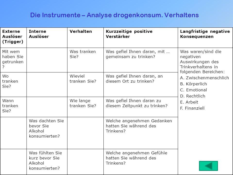 Die Instrumente – Analyse drogenkonsum. Verhaltens