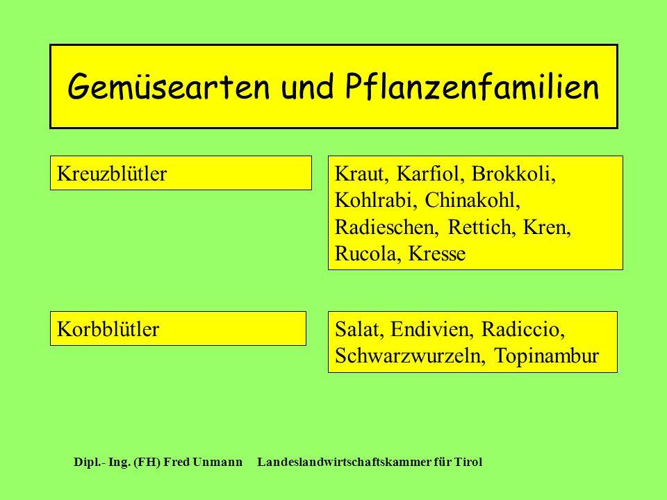 Gemüsearten und Pflanzenfamilien