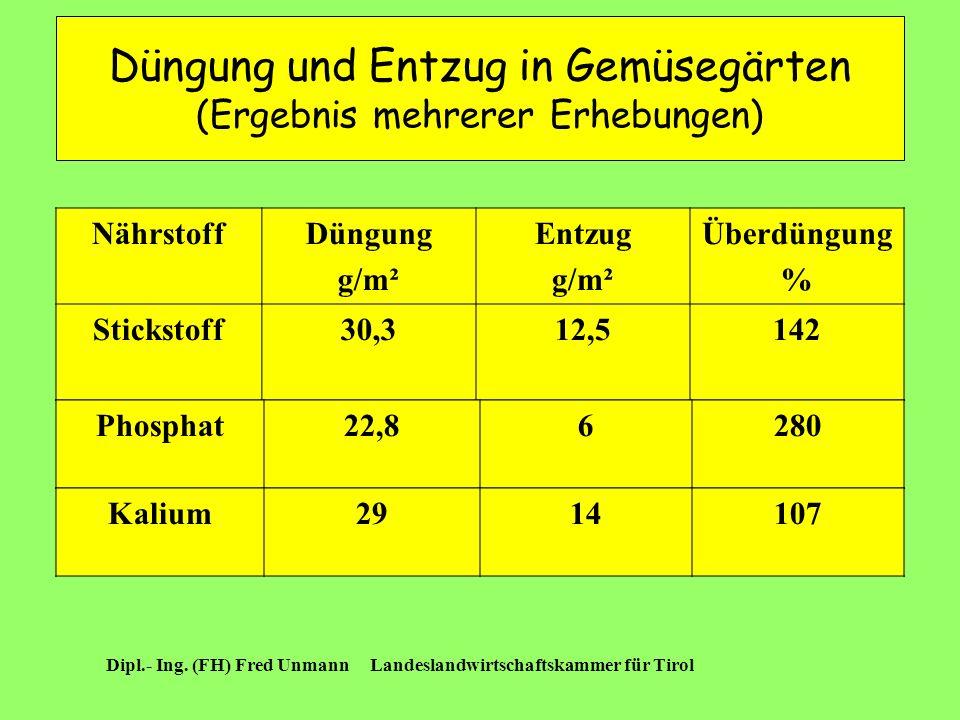 Düngung und Entzug in Gemüsegärten (Ergebnis mehrerer Erhebungen)