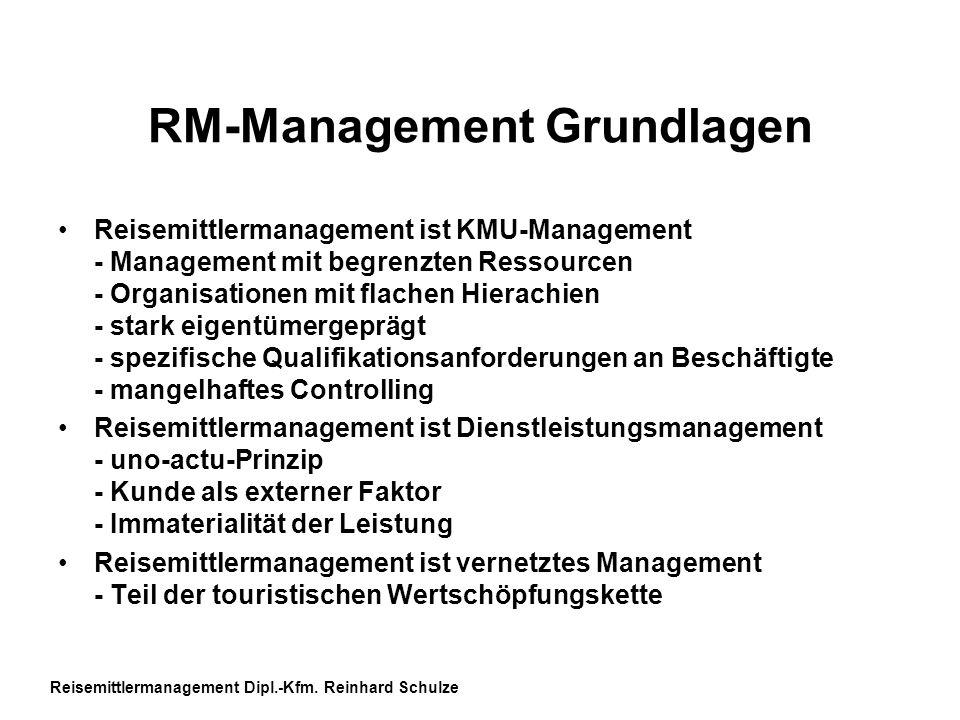 RM-Management Grundlagen