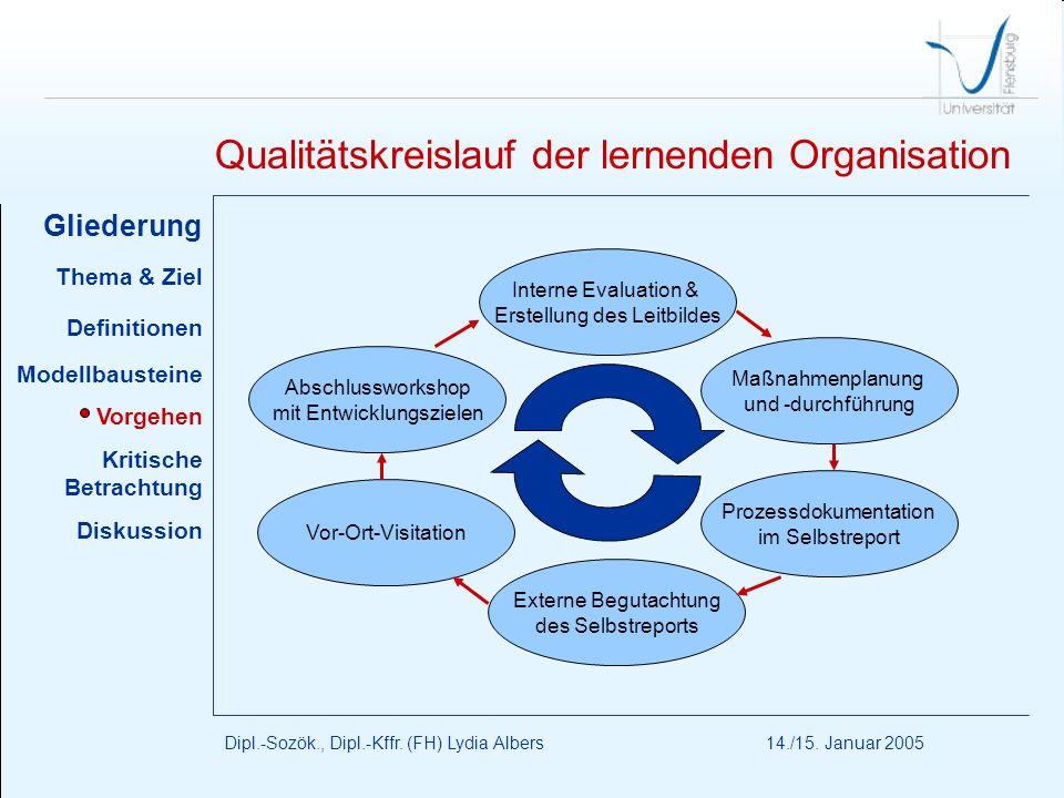 Qualitätskreislauf der lernenden Organisation