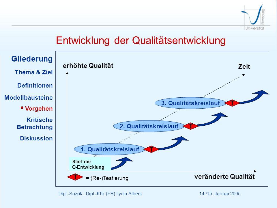 Entwicklung der Qualitätsentwicklung