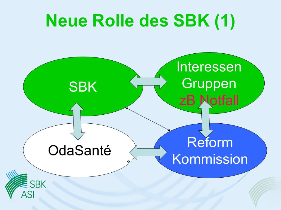 Neue Rolle des SBK (1) Interessen Gruppen SBK zB Notfall Reform