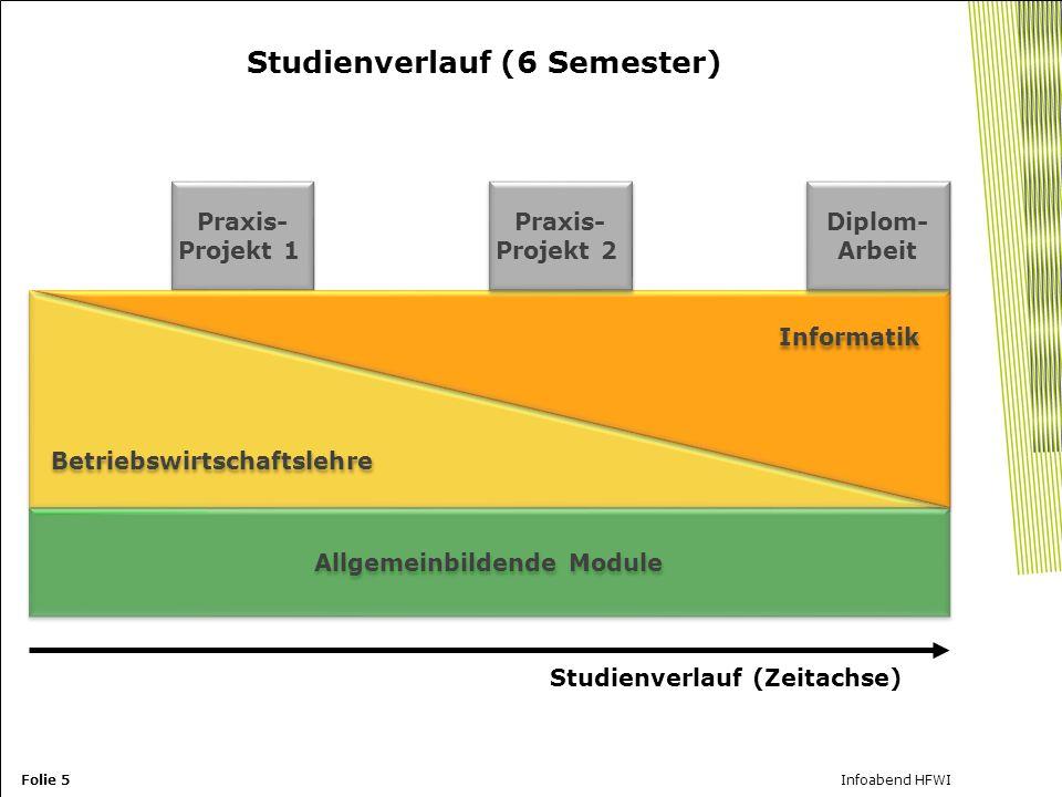 Studienverlauf (6 Semester)