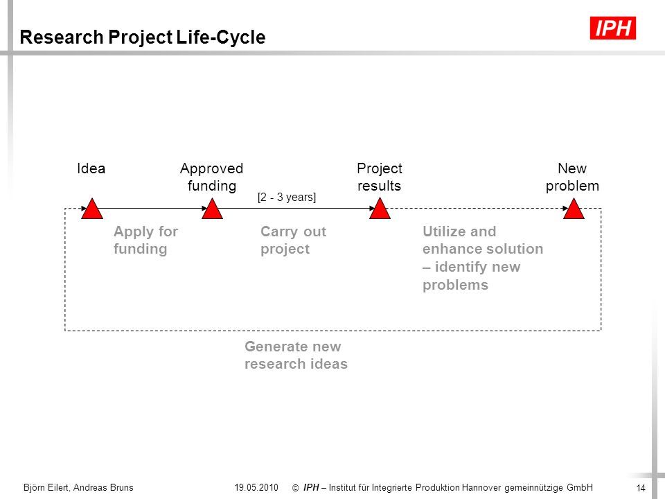 Research Project Life-Cycle