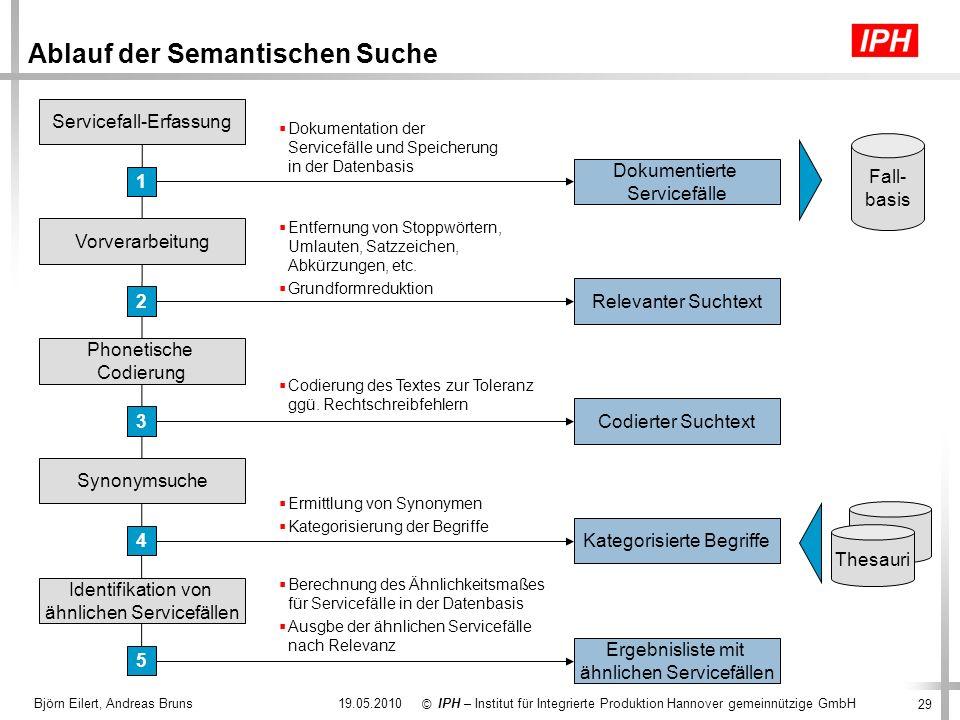 Ablauf der Semantischen Suche