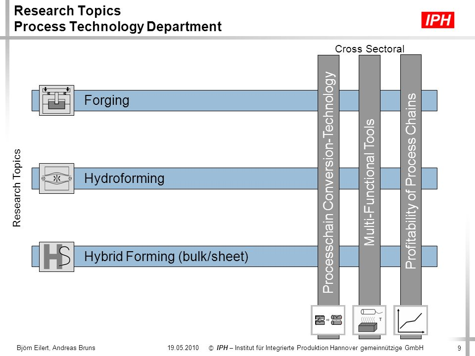 Research Topics Process Technology Department
