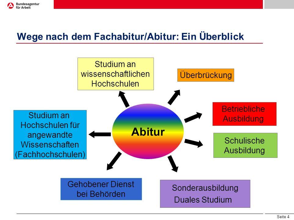 Wege nach dem Fachabitur/Abitur: Ein Überblick