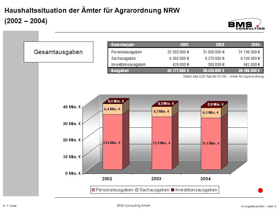 Haushaltssituation der Ämter für Agrarordnung NRW (2002 – 2004)