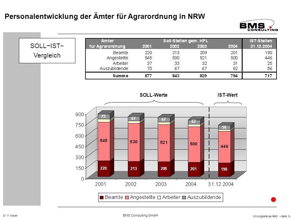 Personalentwicklung der Ämter für Agrarordnung in NRW