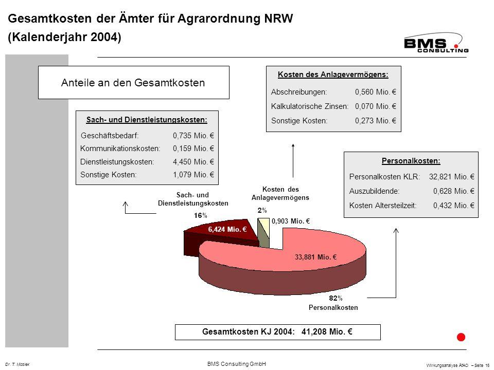 Gesamtkosten der Ämter für Agrarordnung NRW (Kalenderjahr 2004)