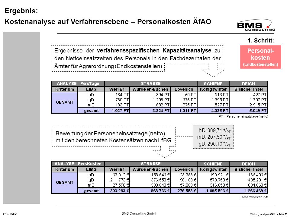 Kostenanalyse auf Verfahrensebene – Personalkosten ÄfAO