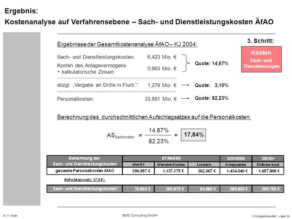 Ergebnis: Kostenanalyse auf Verfahrensebene – Sach- und Dienstleistungskosten ÄfAO. 3. Schritt: Ergebnisse der Gesamtkostenanalyse ÄfAO – KJ 2004: