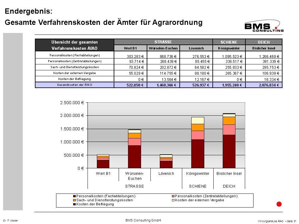 Endergebnis: Gesamte Verfahrenskosten der Ämter für Agrarordnung