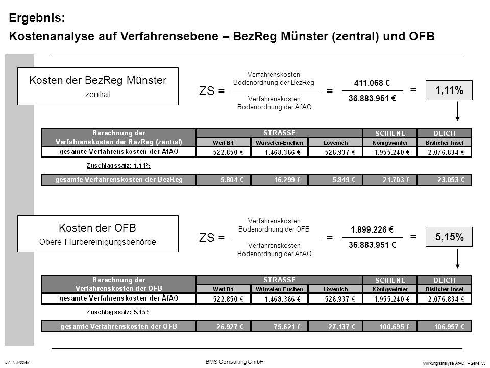 Kostenanalyse auf Verfahrensebene – BezReg Münster (zentral) und OFB