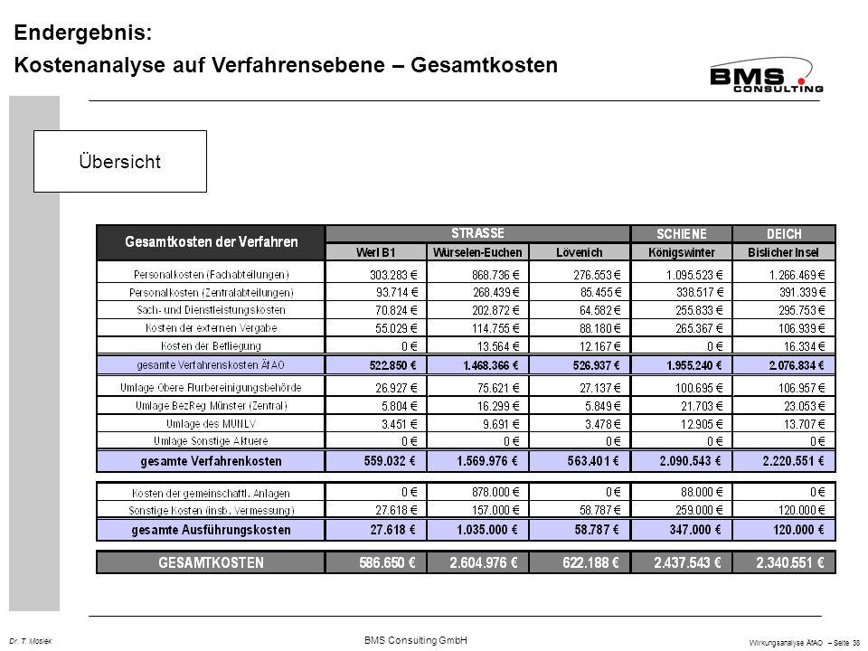 Kostenanalyse auf Verfahrensebene – Gesamtkosten