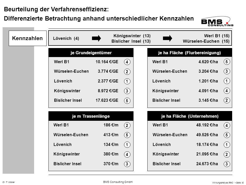 je ha Fläche (Flurbereinigung) je ha Fläche (Unternehmen)