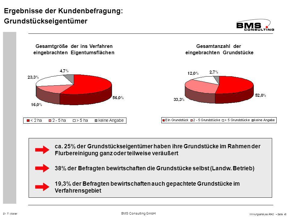 Ergebnisse der Kundenbefragung: Grundstückseigentümer
