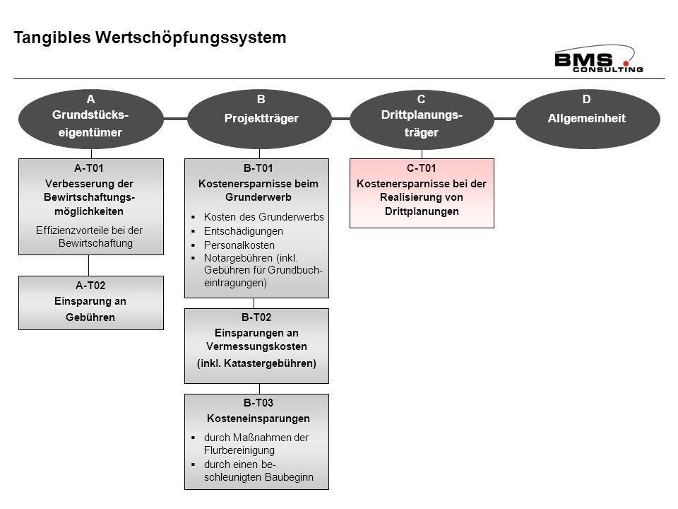 Tangibles Wertschöpfungssystem