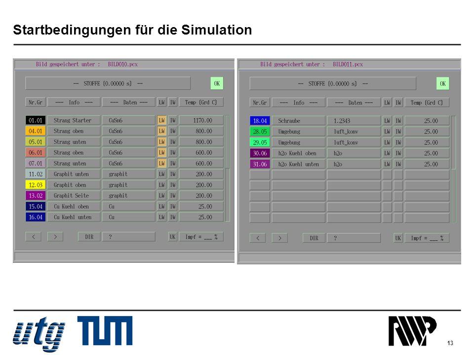 Startbedingungen für die Simulation